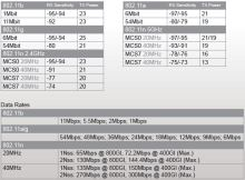 R52N  802.11a/b/g/n miniPCI adaptér s podporou 2x2